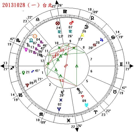 【星座理財運勢】10月28日~11月3日